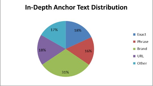 Anchor Text aşırı optimizasyon
